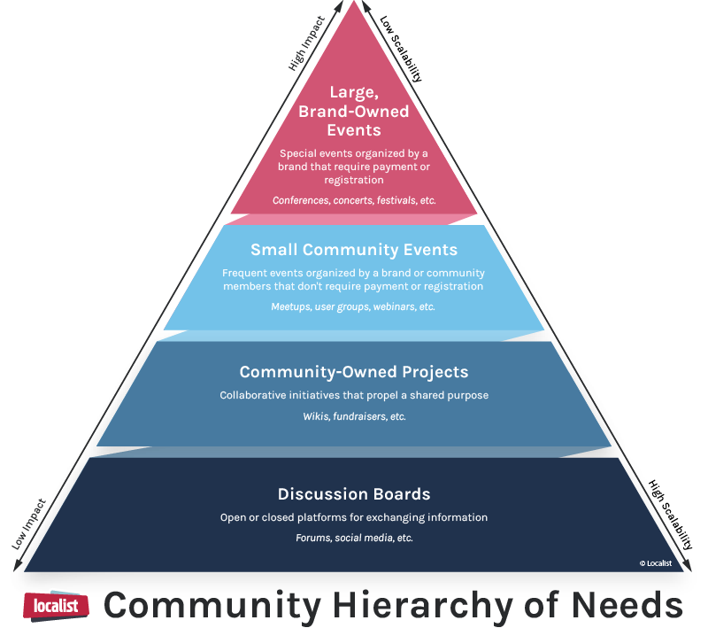 Localist Community Hierarchy of Needs
